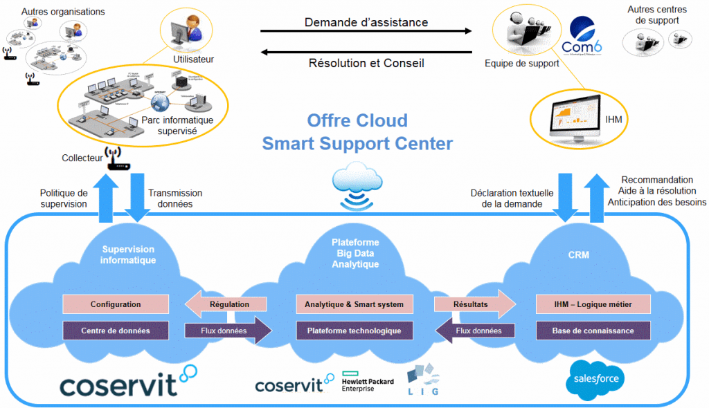 Cloud Smart Support Center Offer