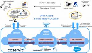 Cloud Smart Support Center Offer