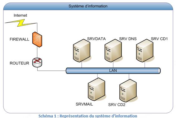 ServiceNav-ModelisationSUT