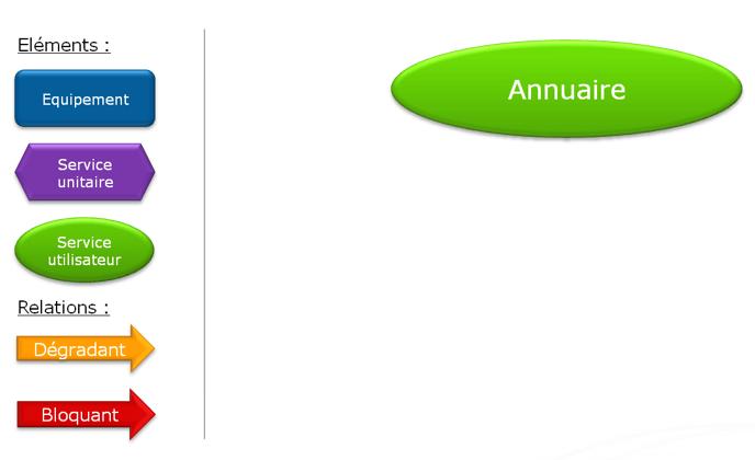 ServiceNav-ModelisationSUT1
