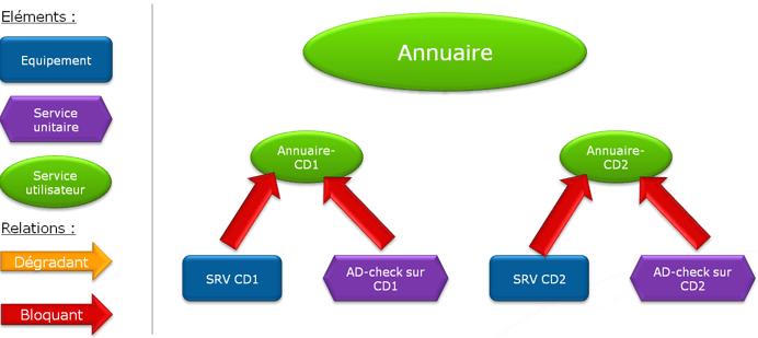 ServiceNav-ModelisationSUT3