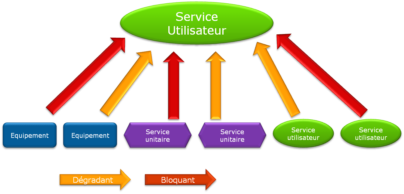 ServiceNav - list of components and impacts of user services