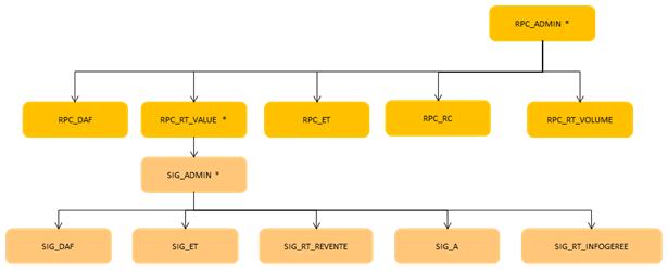 ServiceNav - user roles