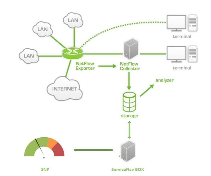 Netflow - architecture