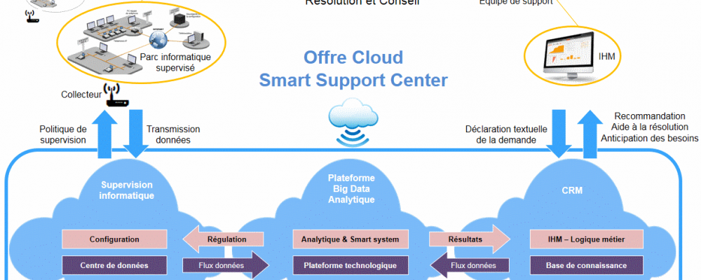Offre Cloud Smart Support Center